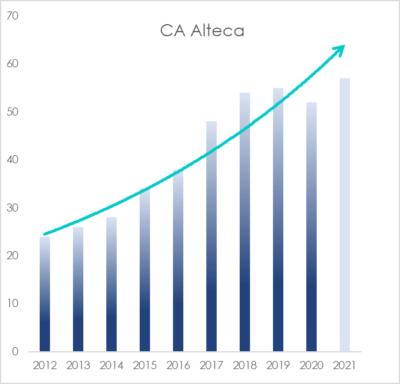 Croissance CA Alteca